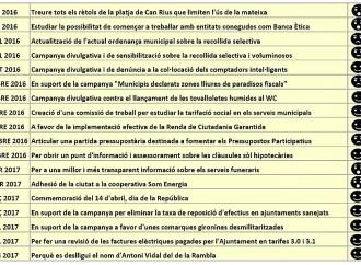 L'Assemblea avala l'informe de gestió #SegonAny
